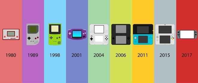Evolution of Handheld Nintendo Gaming Devices